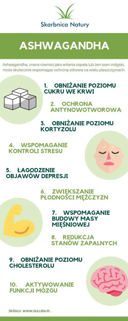 ashwagandha infografika